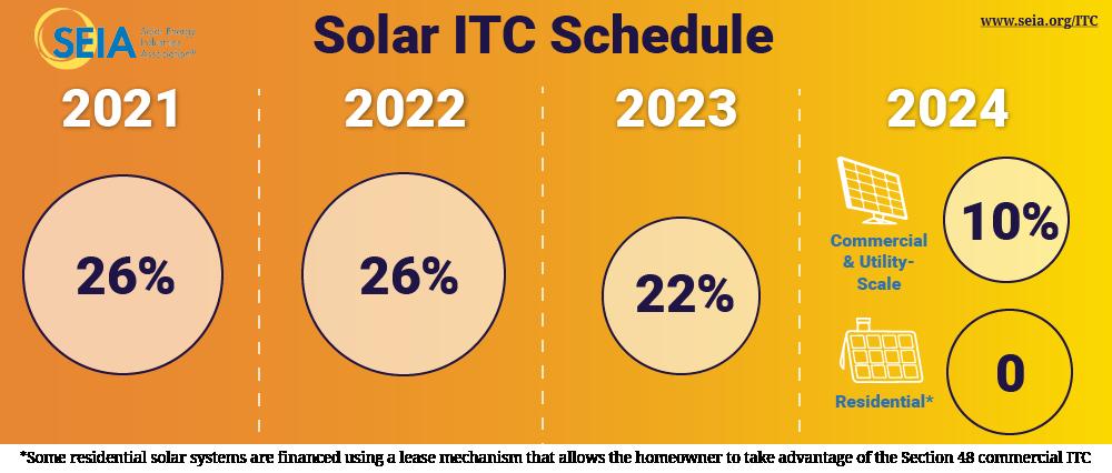 Solar-ITC-Stepdown-Graphic-Jan2021